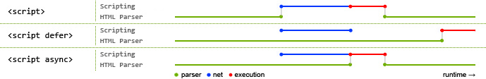 execution2 Asynchronous and deferred JavaScript execution explained